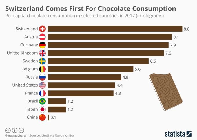 瑞士人建了一座世界上最大的巧克力博物馆!巧克力2